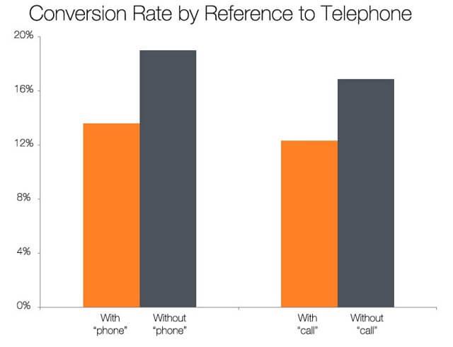 HubSpot-research-formular-telefon.jpg