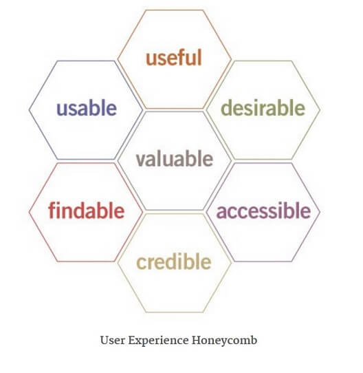 Peter-Morville-User-Experience-Honeycomb.jpg