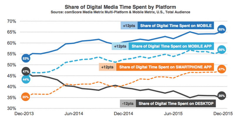 comScore-rapport-digital-media-tid-plattform.png