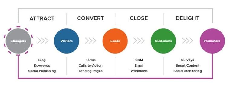 fyra-inbound-marketing-stegen.jpg