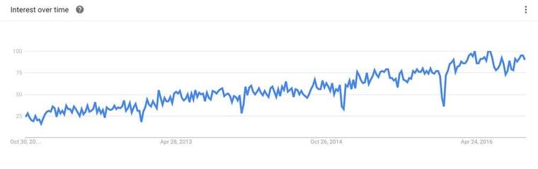 google-trend-inbound-marketing-global.jpg