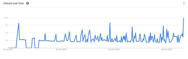 google-trend-inbound-marketing-sverige.jpg