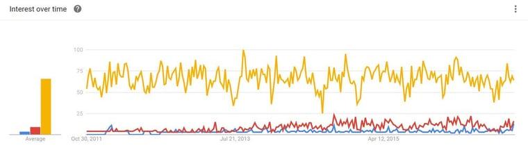 google-trend-inbound-marketing-vs-seo-vs-content-marketing-sverige.jpg