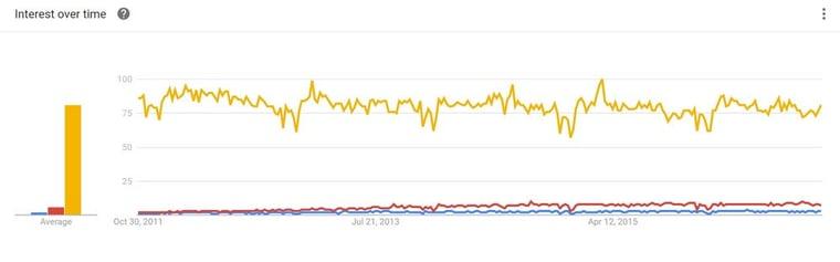 google-trend-inbound-marketing-vs-seo-vs-content-marketing-usa.jpg
