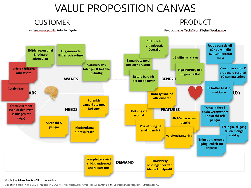 inLinks-value-proposition-canvas-exempel.png