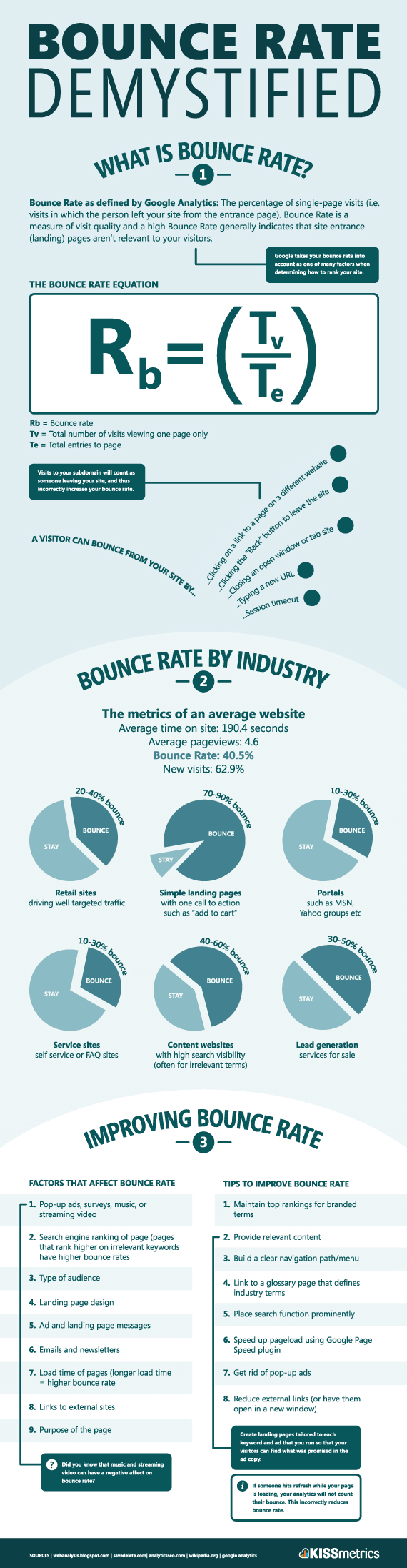 kissmetric-infographic-bounce-rate-sm.png