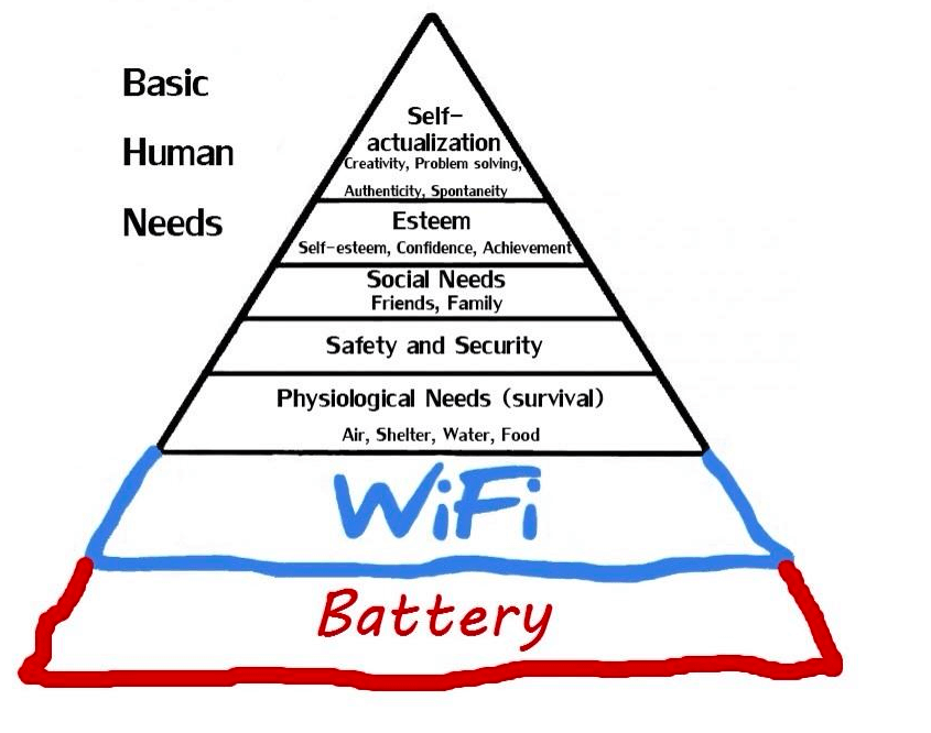 maslow-hierarki-wifi-batteri