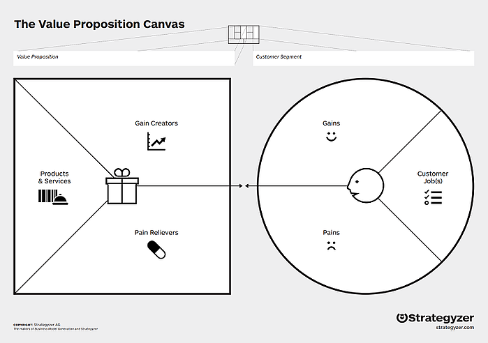 osterwalders-value-proposition-canvas.png