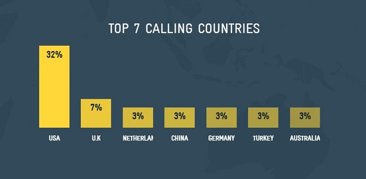stf-the-swedish-number-top-call-countries.jpg