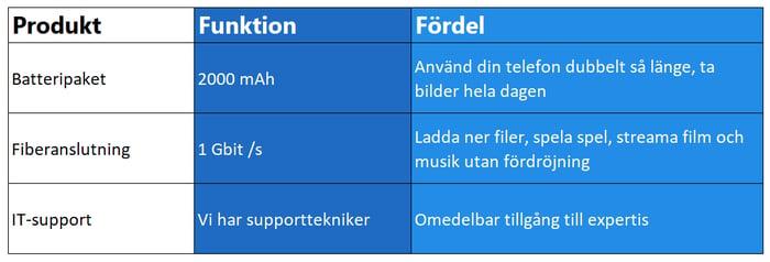 tabell-jamforelse-funktioner-fordelar.png