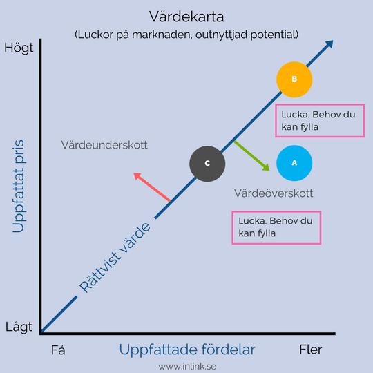 vardekarta-outnyttjad-potential.png