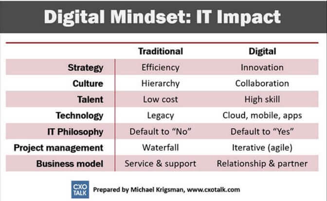 Digitalt Mindset