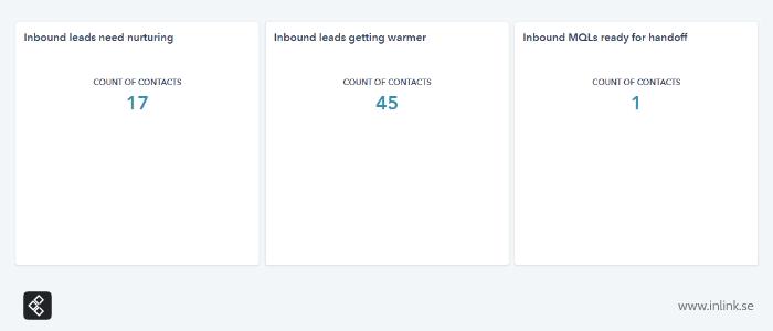 inlink-customer-lead-scoring-dashboard