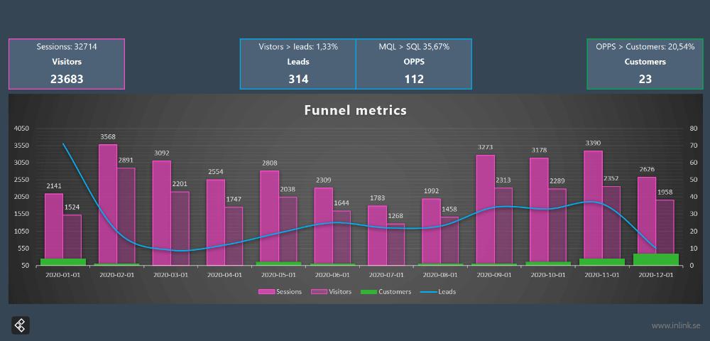 inlink-customer-score-card-funnel-metrics