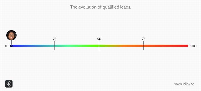 lead-scoring-line-0-poang