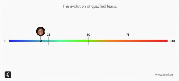 lead-scoring-line-21-poang