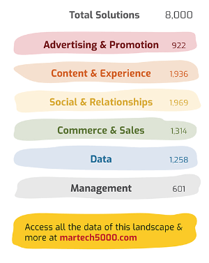 marketing-technology-landscape-april-2020-total-solutions