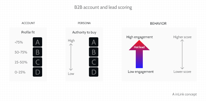 inlink-concept-account-and-lead-scoring