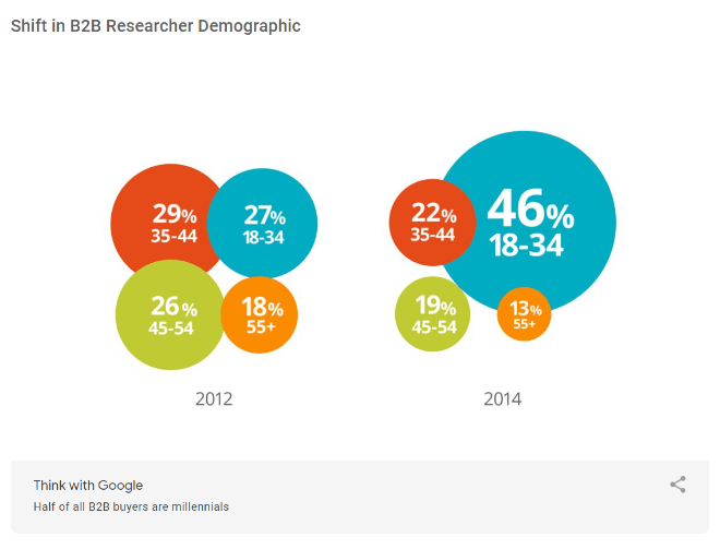 google-millward-brown-digital-B2B-path-to-purchase-study-2014-demographic
