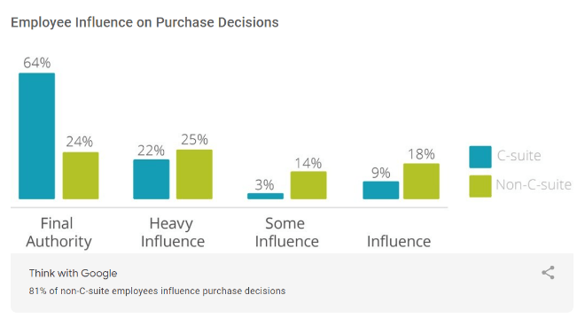 google-millward-brown-digital-B2B-path-to-purchase-study-2014-employee-influence