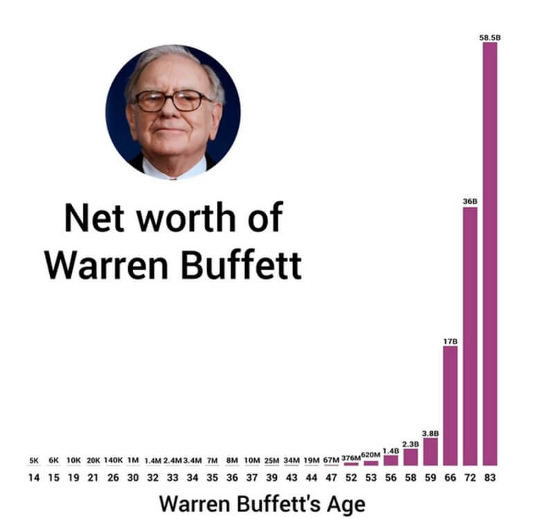 warren-buffet-rikedom-utveckling