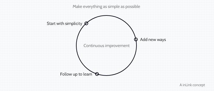 inlink-concept-onboarding-framework