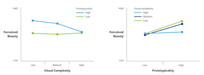 google-research-visual-complexity-prototypicality