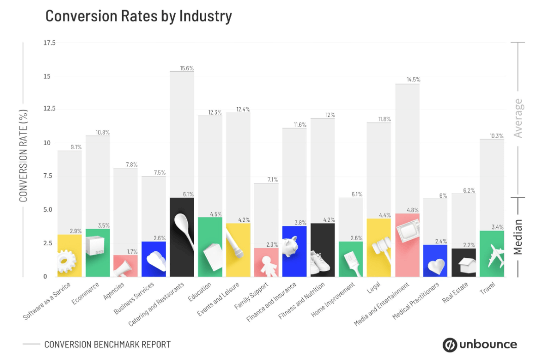 unbounce-conversion-benchmark-report-by-industry
