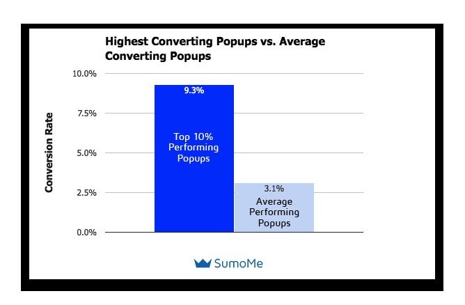 sumo-conversion-rate-statistics